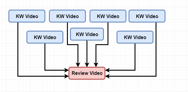 keyword research youtube video